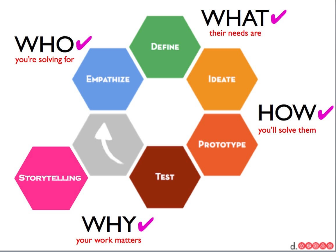 Visualizing the essence of design thinking in a diagram part 2 design thinking map pooptronica Image collections