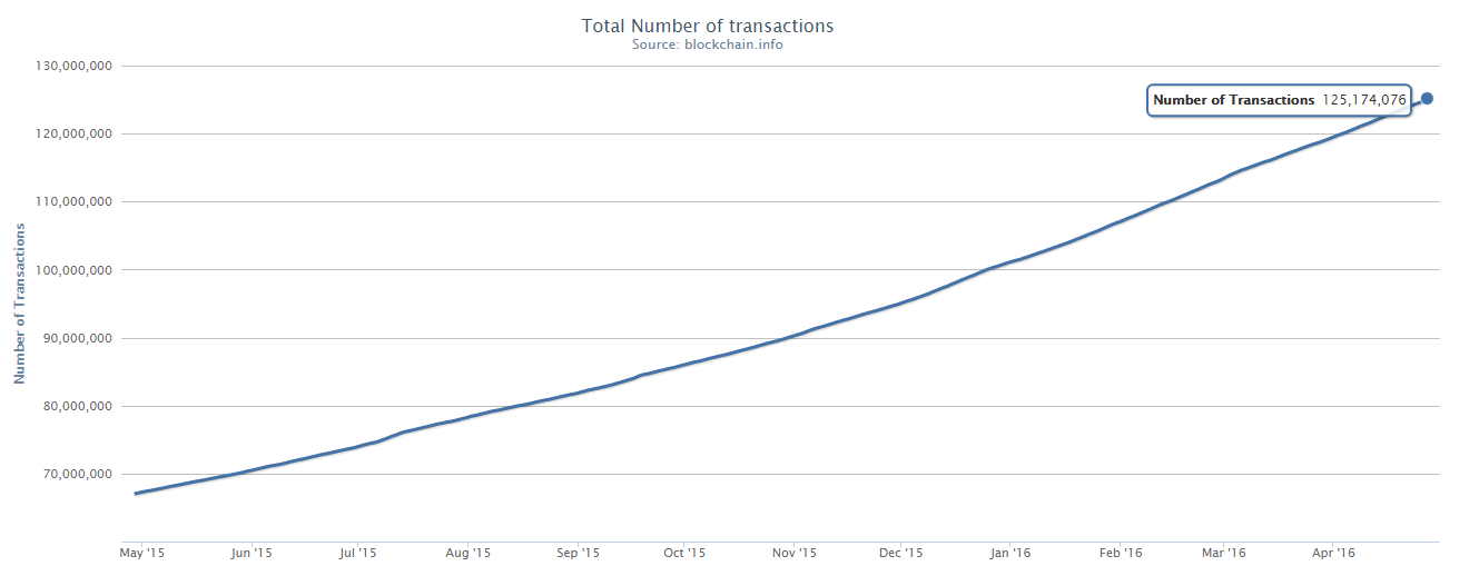 Transactions Increase Along With Bitcoin Price