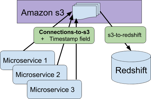 diagram of connections-to-s3 worker