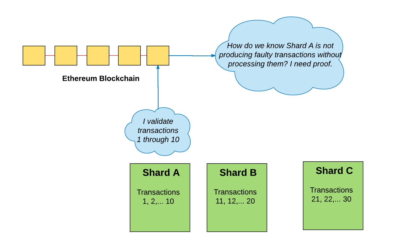 Additionally Since The Goal Of Sharding Is To Not Have Every Node Validating Transaction We Need Figure Out A Mechanism That Determines Which
