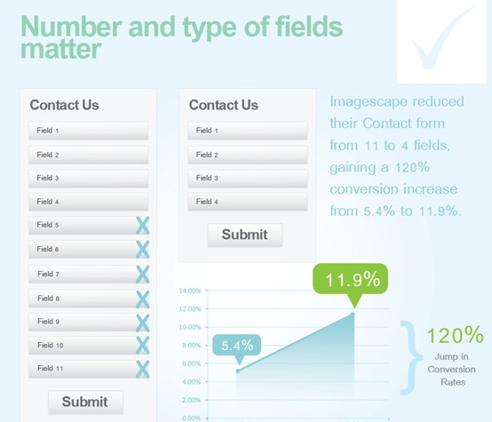 sales lead forms choosing the optimal size according to the