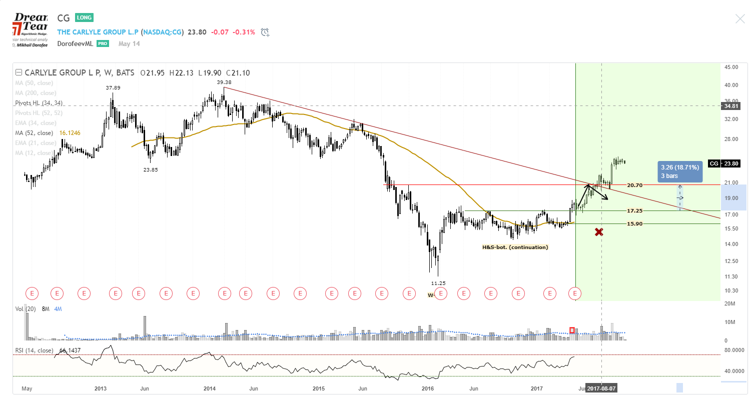 Carlyle Group $CG Stock Price Forecast Realized