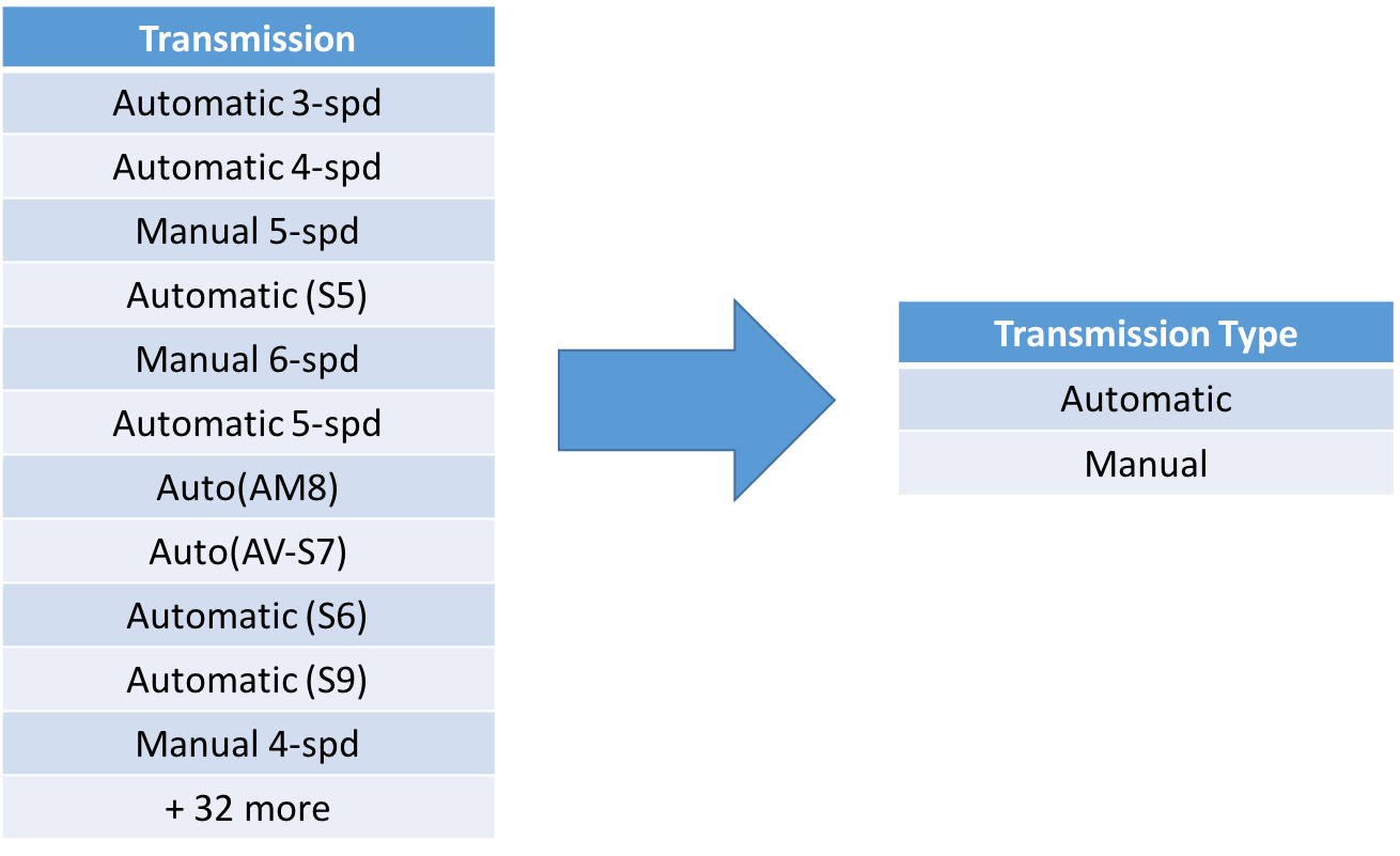 Let's create a new Transmission Type column in our data frame and, with the  help of the loc method in pandas, assign it a value of Automatic where the  first ...