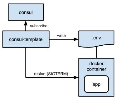 App configuration the easy way telefonica engineering for Consul template docker