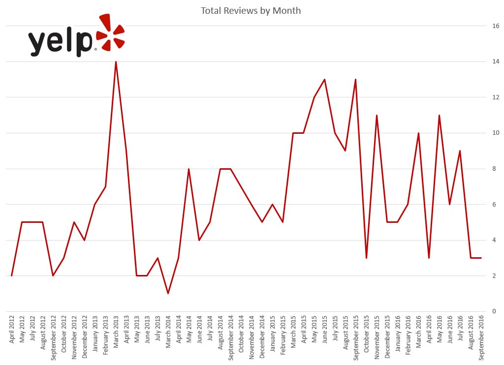bacon-bacon-total-reviews-by-month