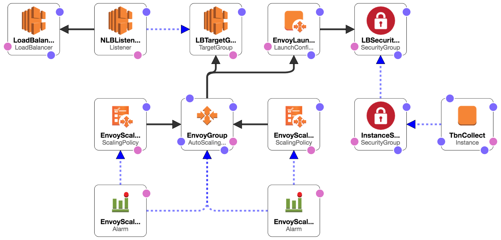 Replacing aws application load balancers with envoy the stack also creates an amazon network load balancer with a listener configured to listen on port 80 a loadbalancer targetgroup is configured to forward publicscrutiny Images