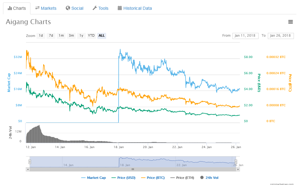 chat cryptocurrency price