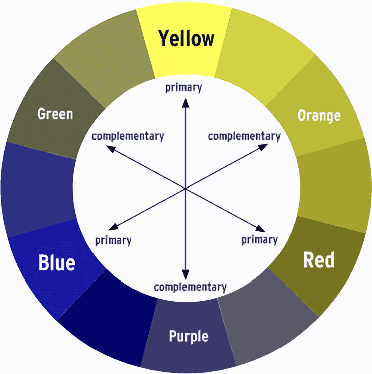 Color wheel as seen with Protanopia