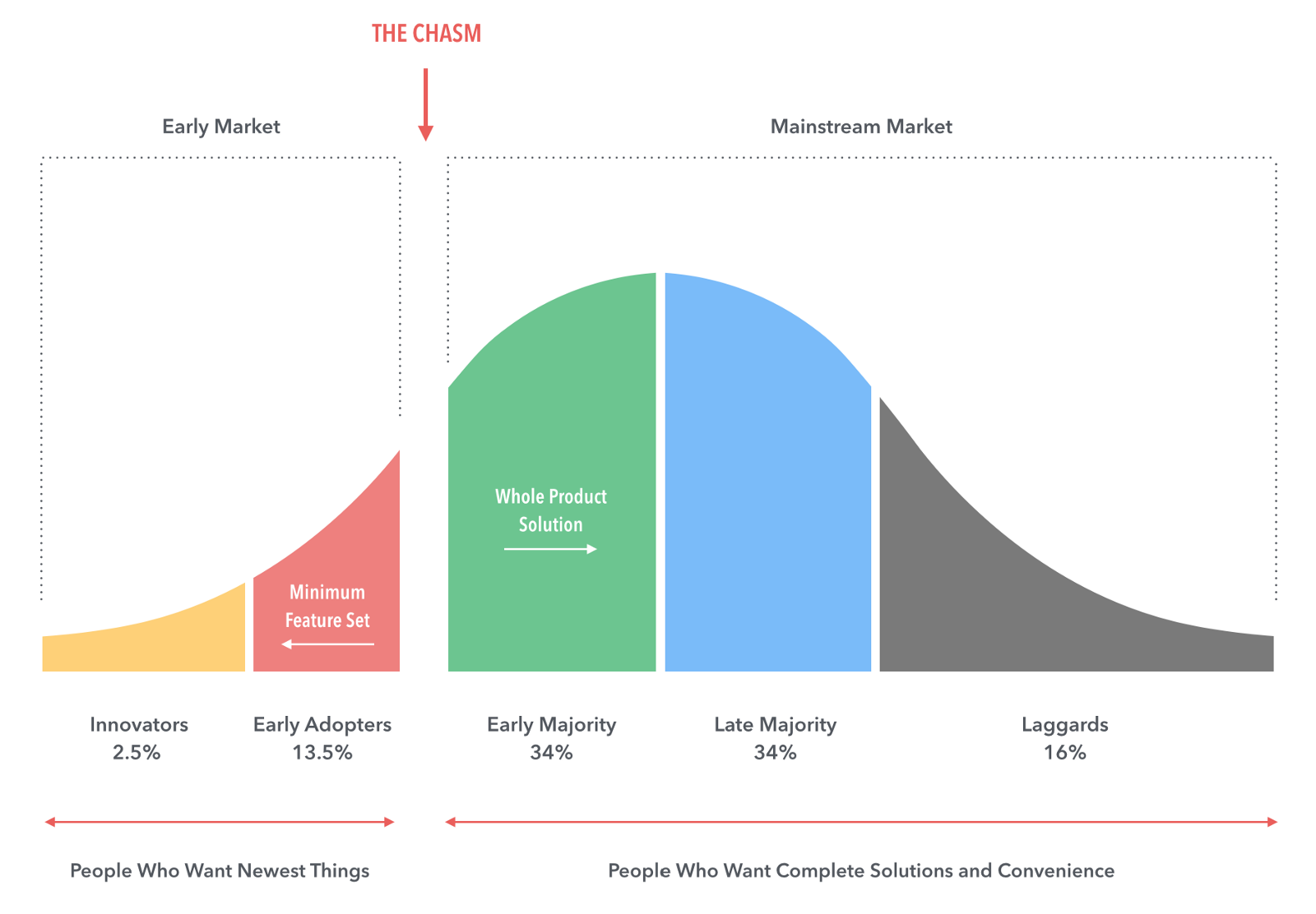 Image result for crossing the chasm