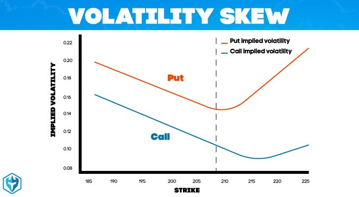 Options trading skew
