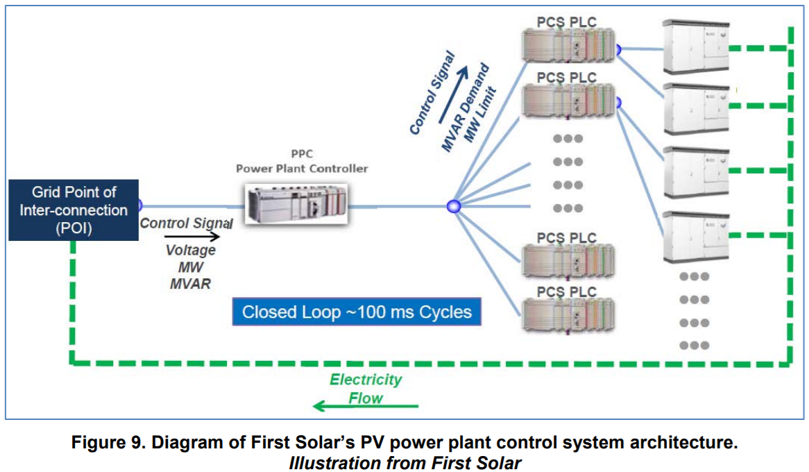How To Harvest The Full Flexibility Potentials Of Renewables Power Plant Electrical Diagram Renewable Sources Could Provide Sufficient Frequency And Voltage Control In Some Cases Even Outperforming Conventional Plants