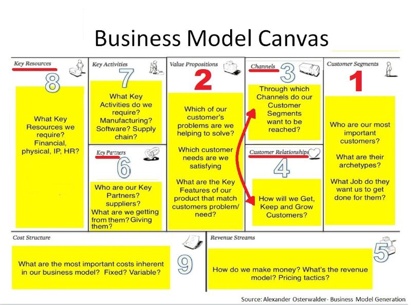 amul business model Business model bcg matrix pest analysis porter's 5 force analysis amul's competitors has swot, business model, pest, porter's 5 force & bcg amul's competitors.