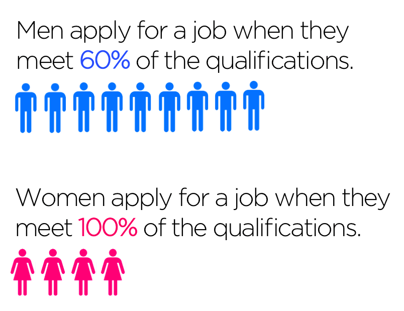 while men apply for a job when they meet 60 of the qualifications women tend to apply only when they meet 100