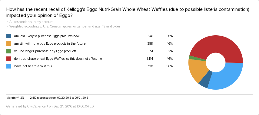 Most consumers have not heard about the Eggo Nutri-Grain Waffles Recall, and those who have are still likely to purchase Eggo waffles in the future.