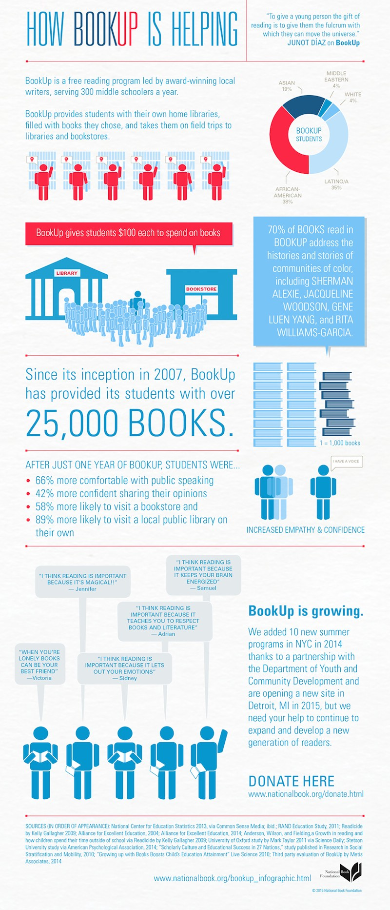 BookUp Infographic