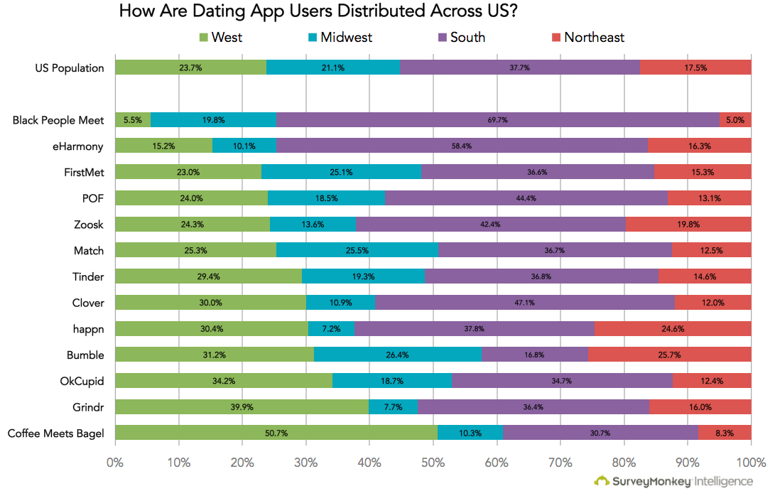 Dating apps with most users