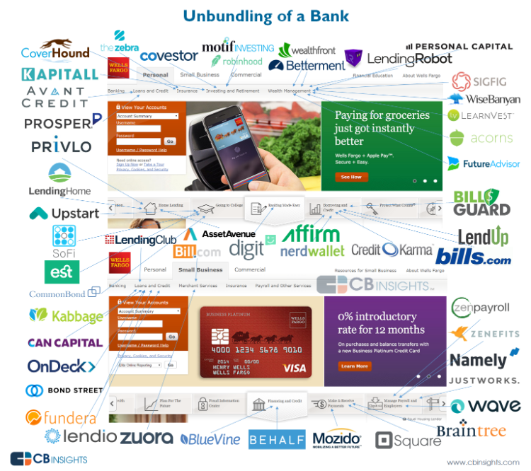 How to Eat a Bank—One Business at a Time ?