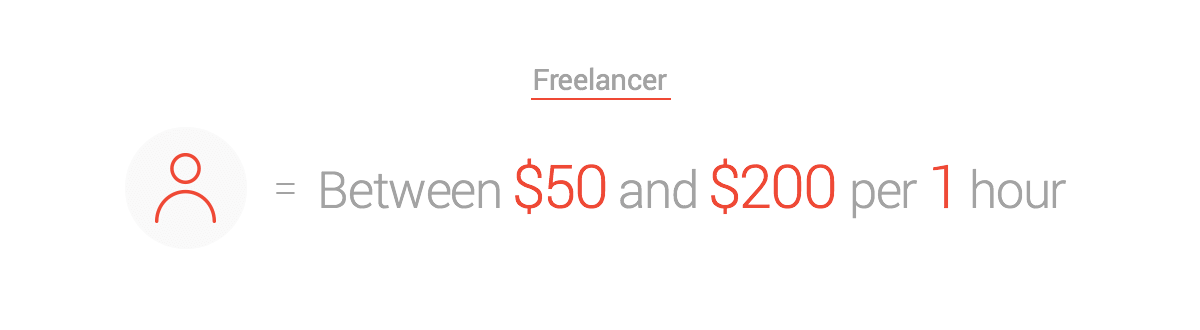 cost to develop an app a freelancer