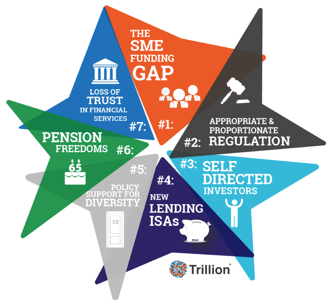 Seven Forces for Financial Innovation