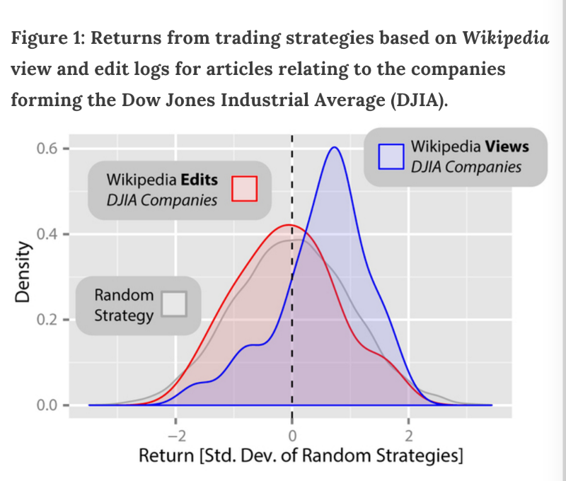Sentiment analysis and algorithm trading haohan wang medium you can see that the returns of wikipedia article view based strategies from the period are significantly higher than the returns of the random strategies ccuart Images