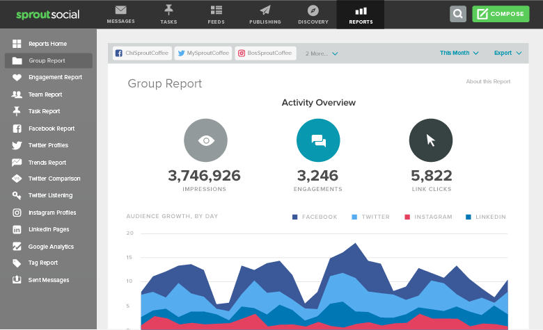 sprout social group report overview
