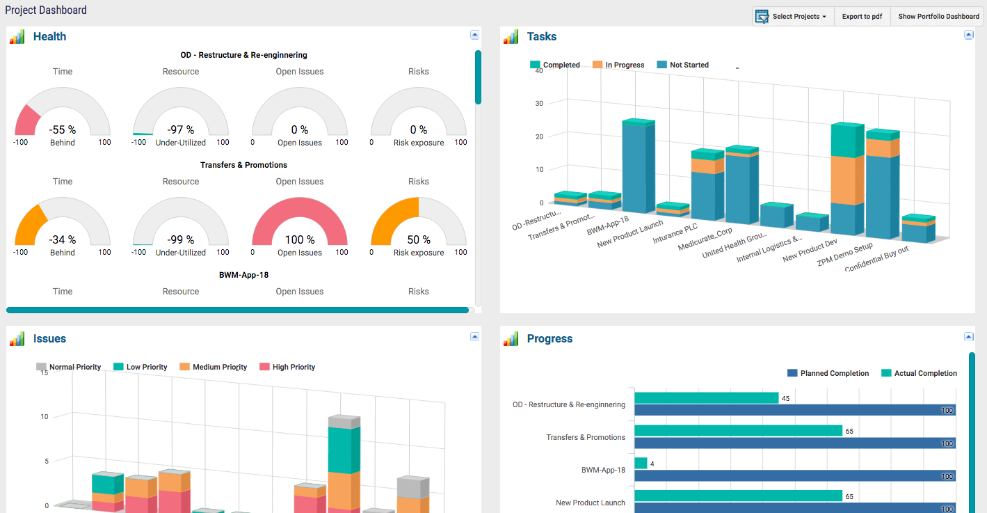 Project Portfolio Management Software ZilicusPM Multi- Project Dashboard