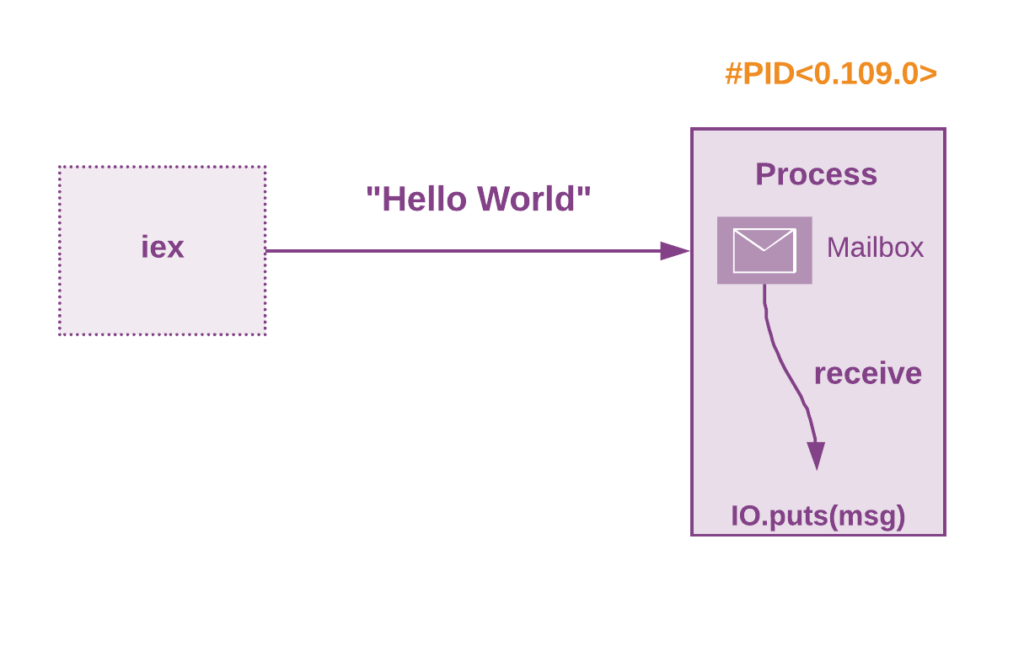 Sending a message to a process. The process prints the message and exits.