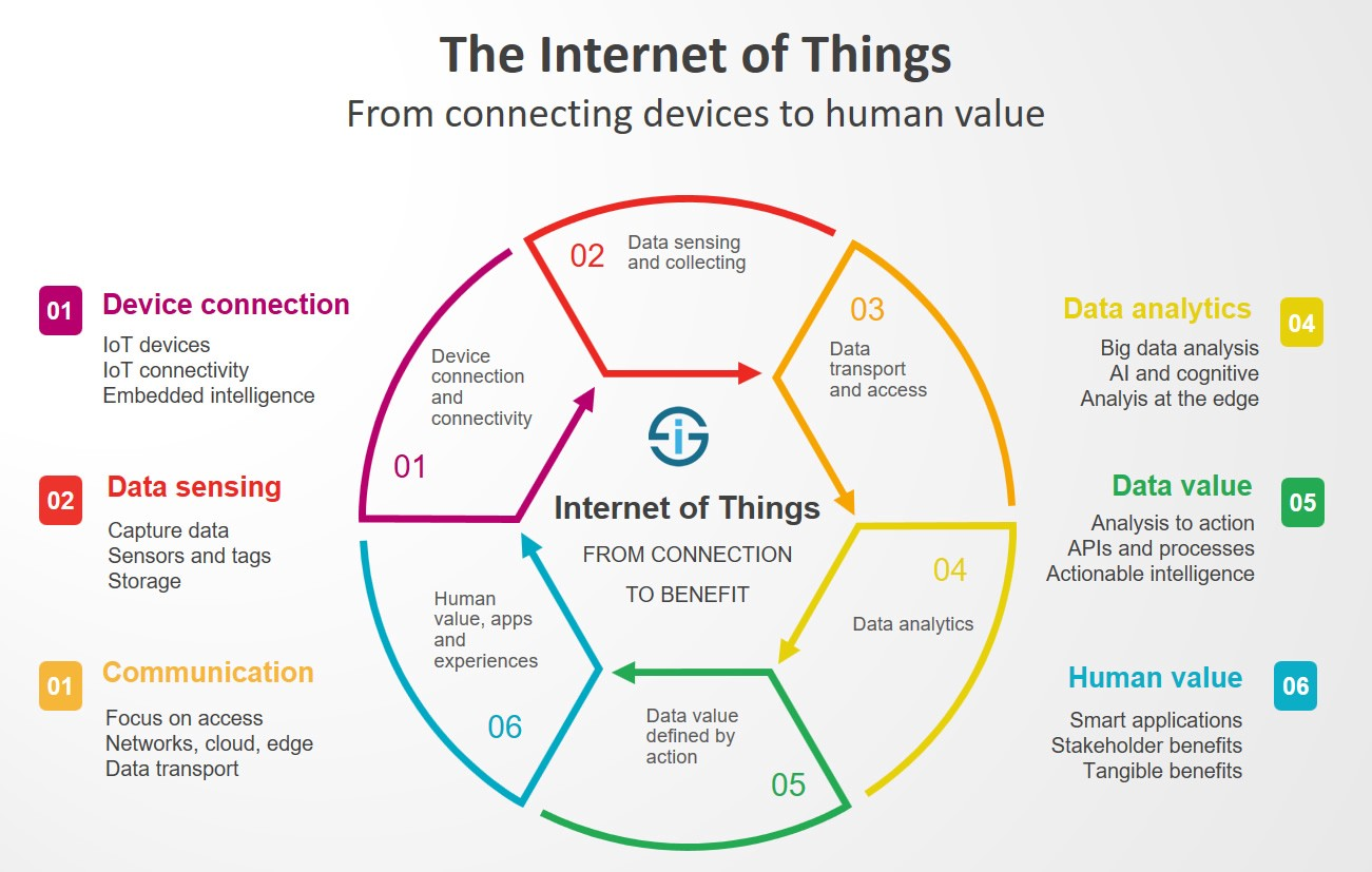 T Mobile Launches Internet Of Things Network Nationwide A Diagram For Business Wireless Horizon Communications Building Long Range Infrastructure Throughout The Caribbean Also Includes Not Only Home And But