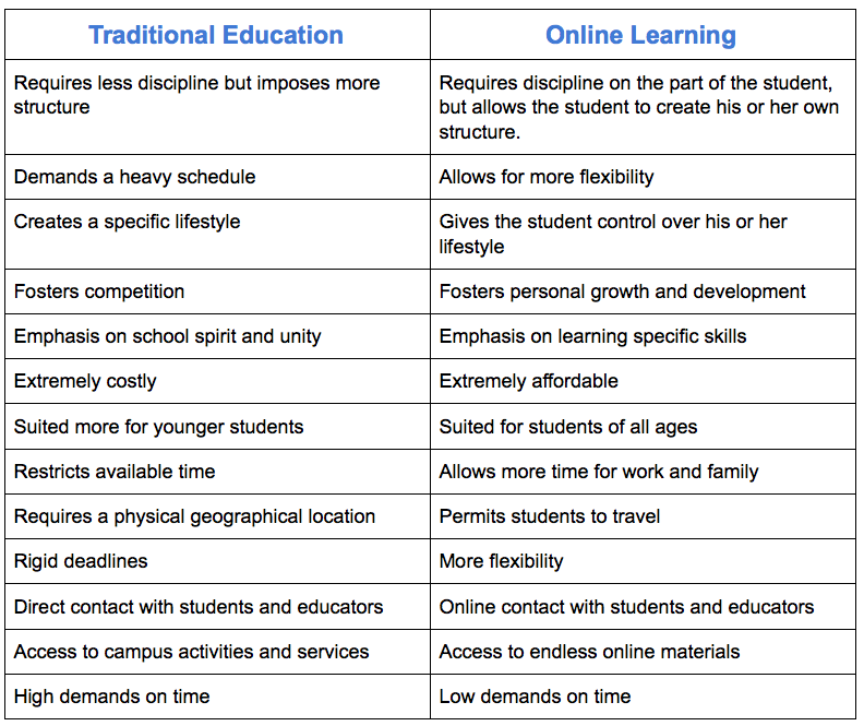 Top 20 Advantages Of Online Learning And Digital Courses