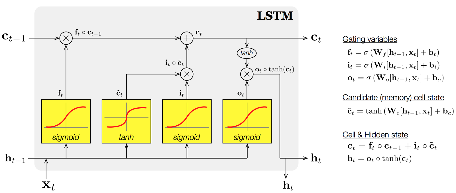 Intro to Recurrent Neural Networks LSTM | GRU | Kaggle