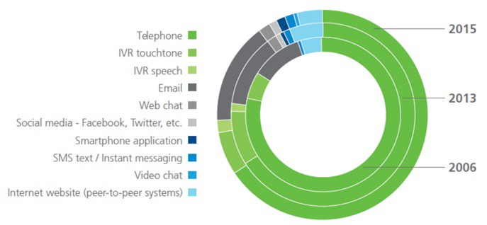 Global Contact Centre Benchmark