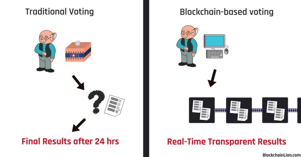 illustration showing blockchain voting versus traditional voting