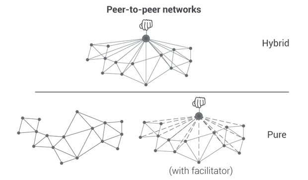 networksV3