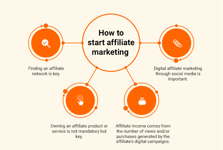 How to Do Affiliate Marketing Without a Website