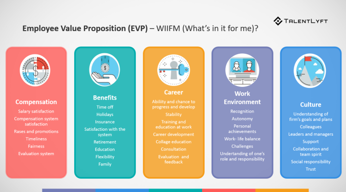 Define Your Employee Value Proposition Evp And Use It To