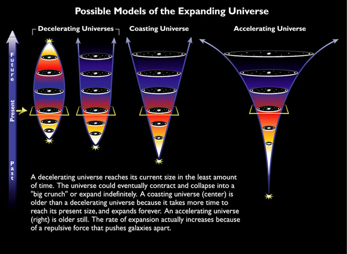 The Biggest Problem With The Expanding Universe