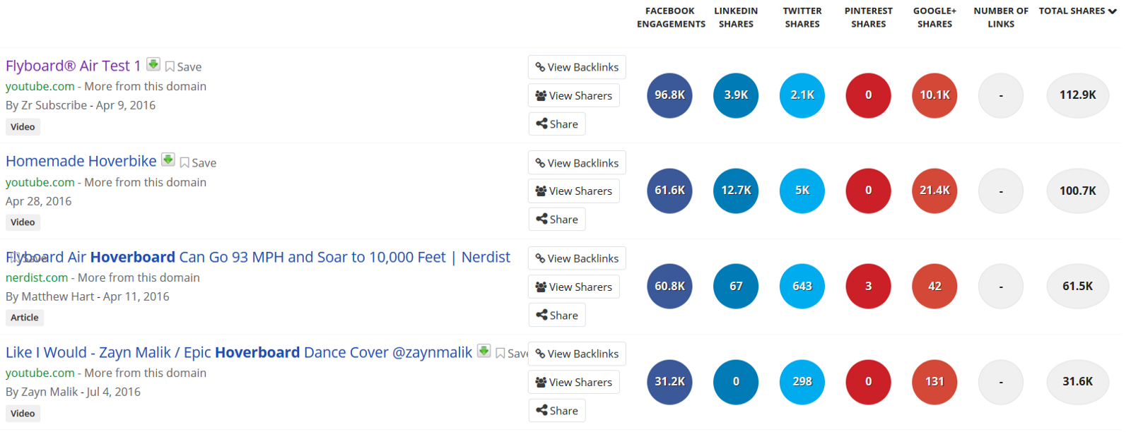 Find ciral content on BuzzSumo