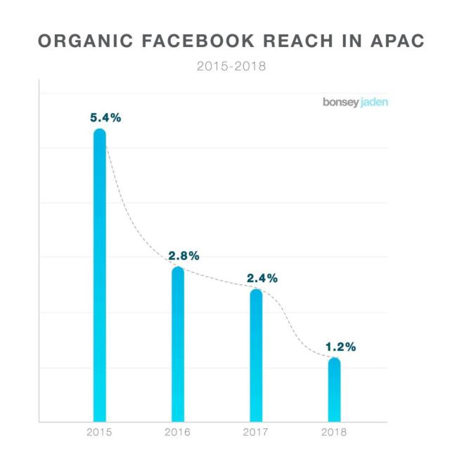 Organic reach of facebook posts