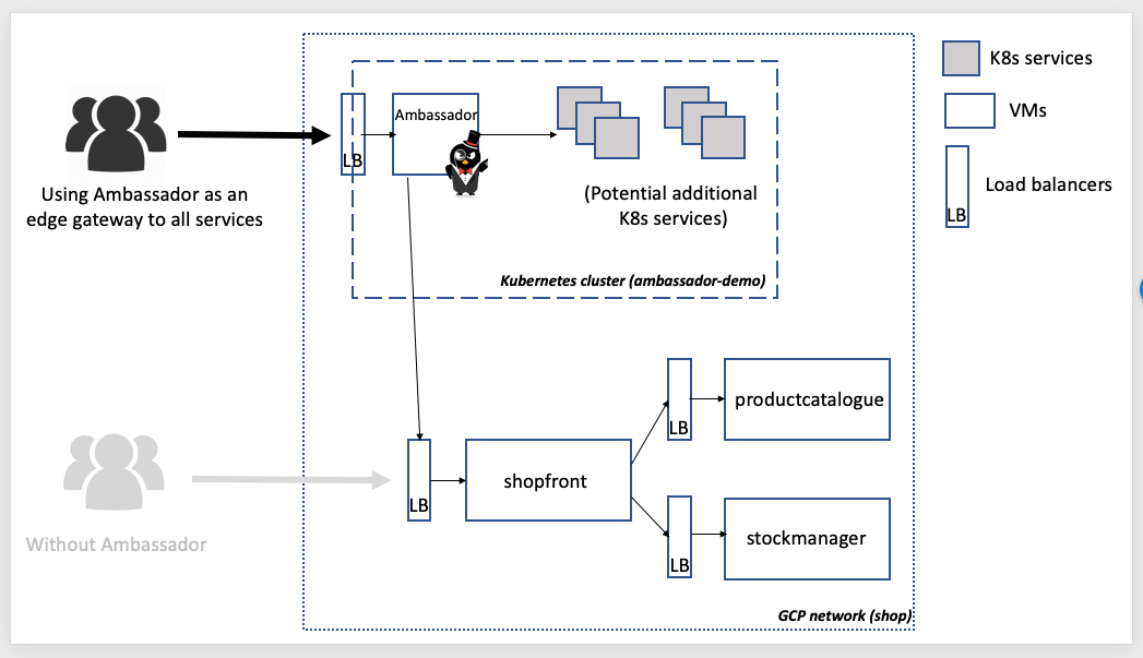 Routing in a Multi-Platform Data Center: From VMs to Kubernetes, via