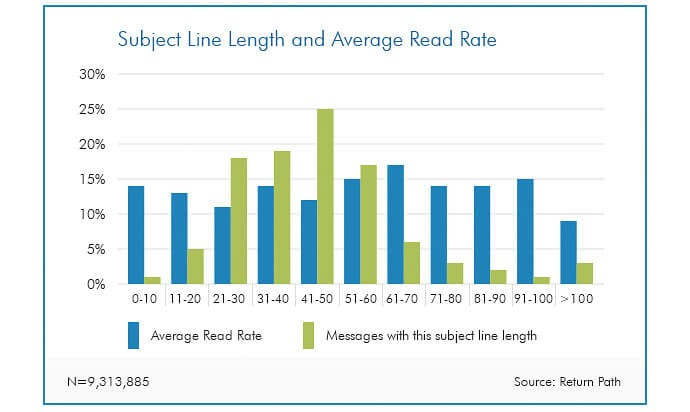 complete guide design email object length