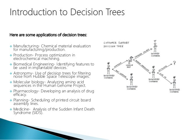 Image result for applications of decision tree