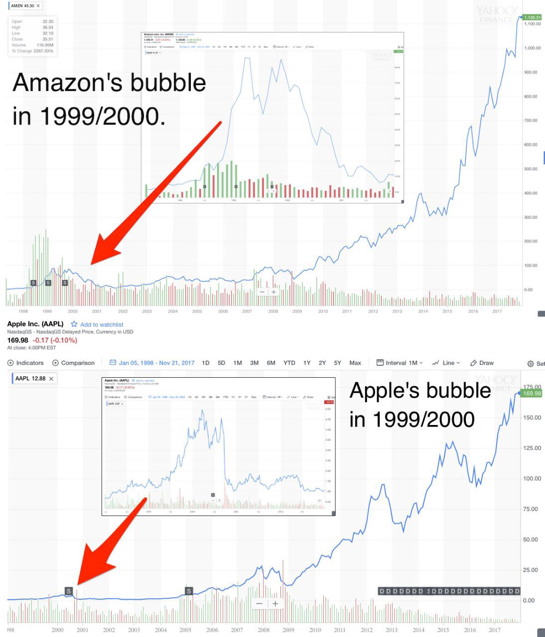 Dont Fall For The Hype Why Bitcoins 10000 Price Doesnt Leaving Me A Positive Feedback Is Always Appreciated 100 Market Bubbles Establish True Players In And Eliminate All Ones Who Are There Quick Buck Whats Important That Technology
