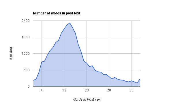 number-of-words-in-post-text