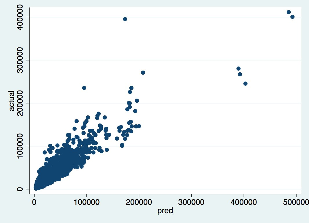 A much tighter scatterplot of actual - predicted final auction prices given 24 hours of data