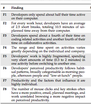 Developer's attention span