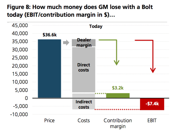 Ubs Tears Down A Chevy Bolt Forecasting Tesla Model 3 Costs And
