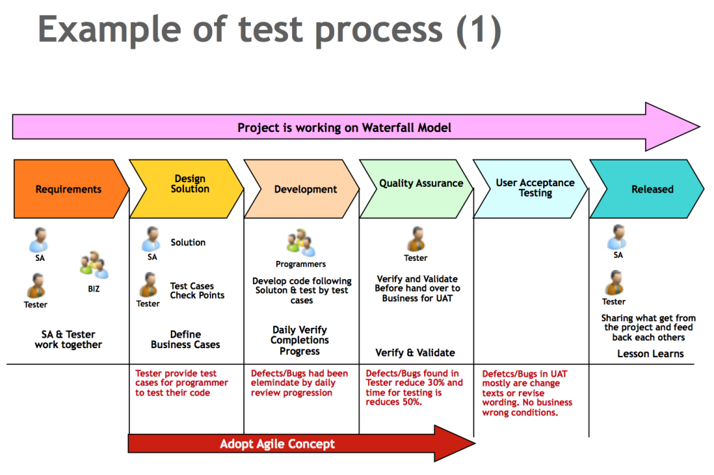 example-of-test-process-1