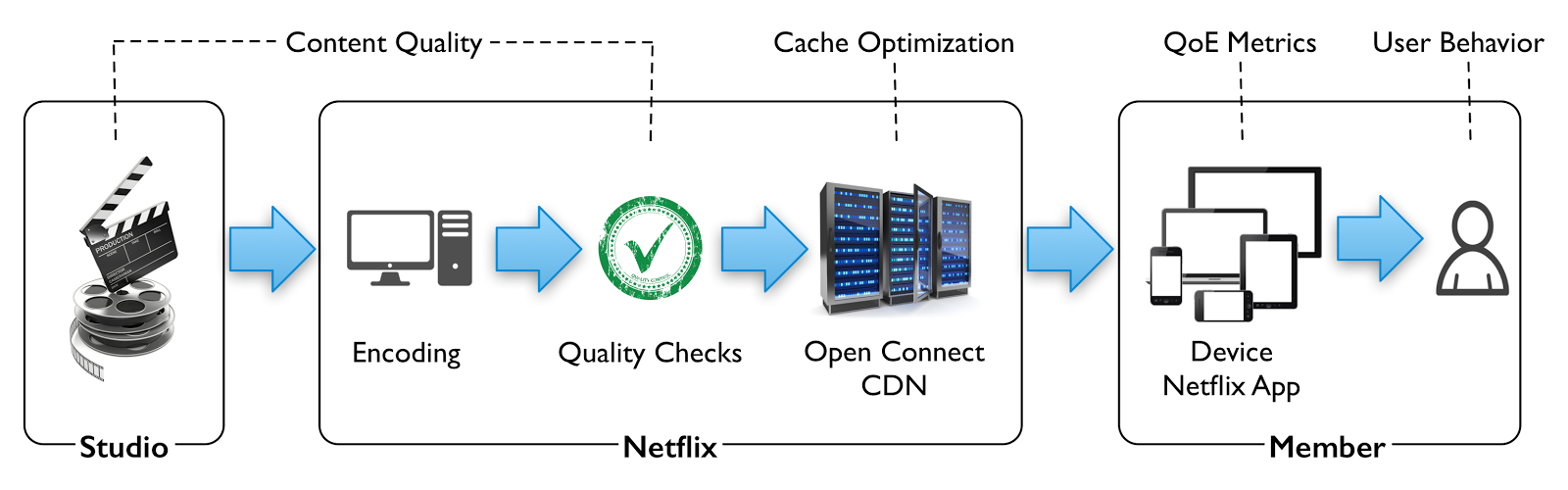 the netflix streaming supply chain opportunities to optimize the streaming experience exist at multiple points