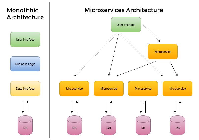 Micro Front-Ends: Introduction – embengineering