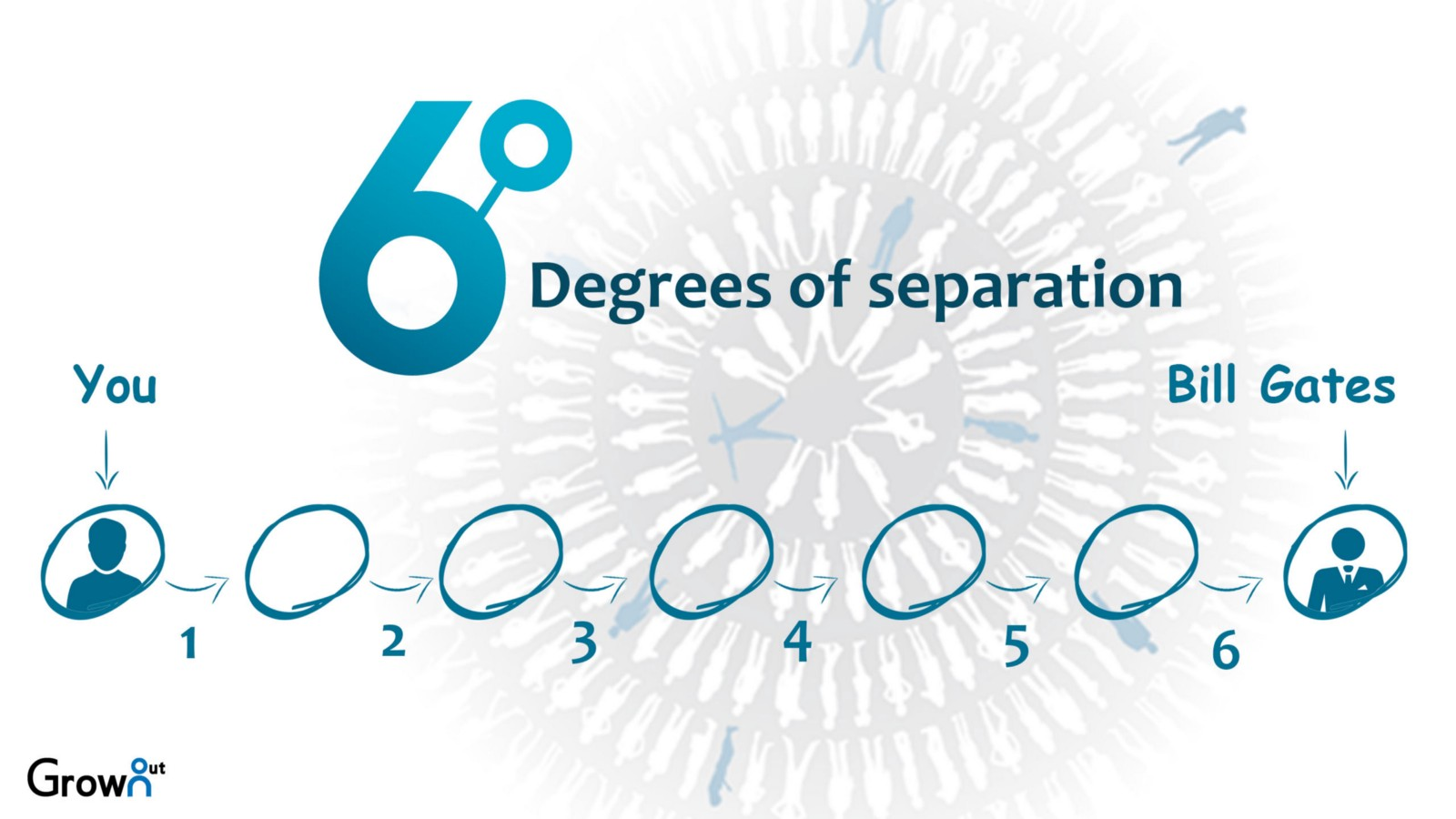 6 degrees of separation essay Six degrees of separation when we were given time to write our essay i did not pick a text which i had a clear understanding of and i had trouble finding evidence to support my ideas i also feel like i had trouble expressing and giving strong supporting evidence to my idea.
